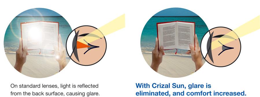 crizal-sun-uv-eliminates-glare.jpg